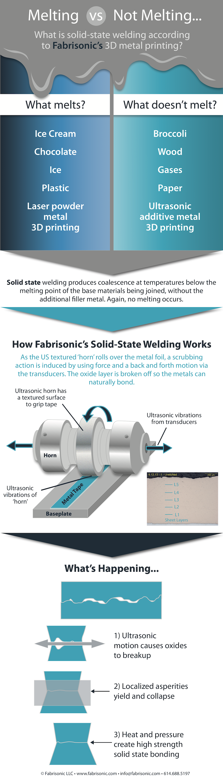 Technology Fabrisonic 3d Printing Without Melting Ultrasonic Welding Diagram So How Does It Work
