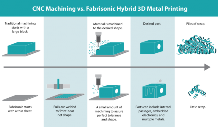 hybrid-additive-manufacturing